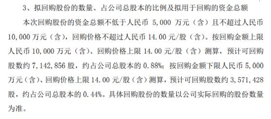 众生药业将花不超1亿元回购公司股份 用于股权激励