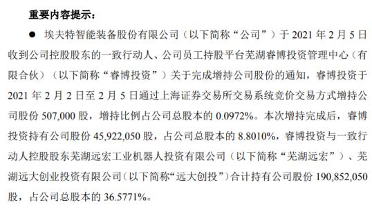 埃夫特控股股东一致行动人睿博投资增持50.7万股 耗资498.55万