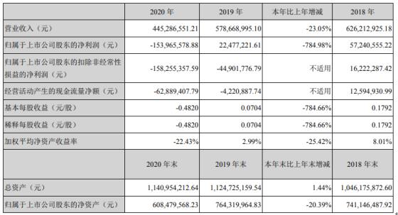 中水渔业2020年亏损1.54亿由盈转亏 董事长宗文峰薪酬61万