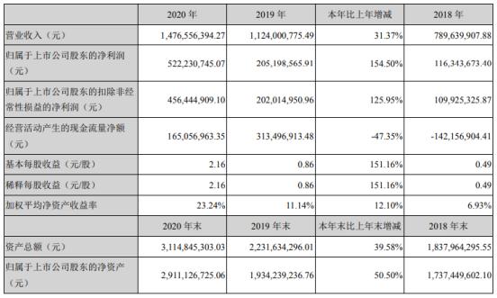 金雷股份2020年净利5.22亿增长154.5% 董事长伊廷雷薪酬60.01万