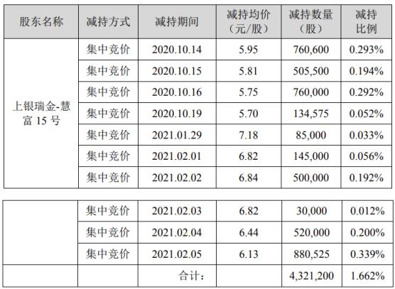 *ST海源股东上银瑞金-慧富15号减持432.12万股 套现约2648.9万
