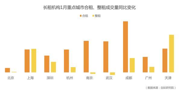 传统租房市场进入淡季,长租机构增长趋势向好