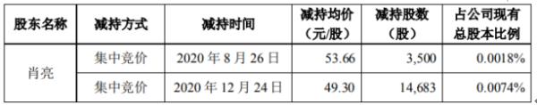 万集科技股东肖亮减持1.82万股 套现约89.64万