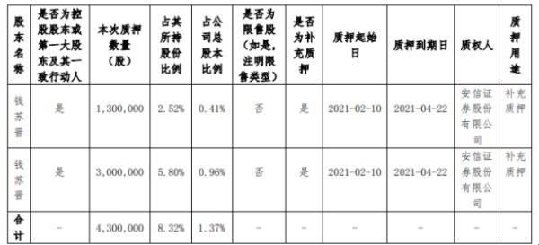恒实科技控股股东钱苏晋质押430万股 用于补充质押