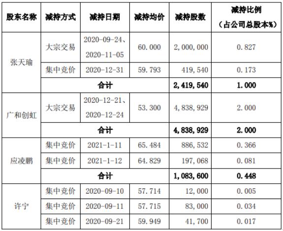 广和通5名股东合计减持895.6万股 套现合计约5.13亿