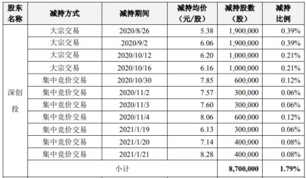 正丹股份2名股东合计减持1328.73万股 套现合计约7740.17万