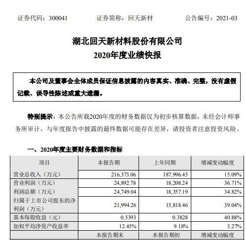 回天新材2020年净利2.2亿同比增长39%:取得华为宁德时代供应商资质