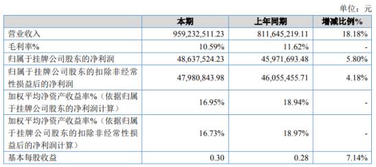 金居股份2020年净利增长5.8% 业务招待费减少