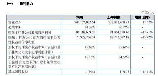 安联锐视2020年净利减少12.71% 主营业务毛利率下