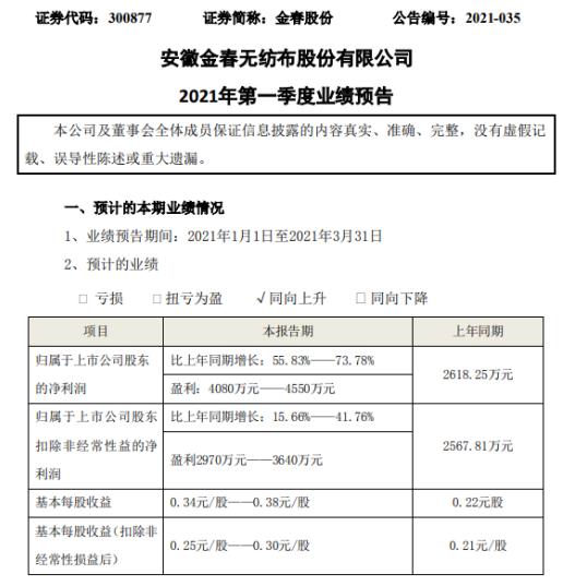 金春2021年第一季度净利润预计增长55.83%-73.78% 产品销售增长