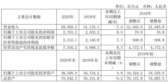 中海油服2020年净利增长8% 董事长齐美胜薪酬144.43万