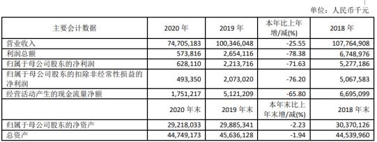 上海石化2020年净利下滑71.63% 董事长吴海君薪酬120.22万