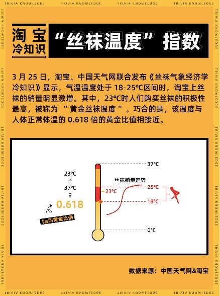 """淘宝跨界研究气象,发布首份气象经济冷知识""""丝袜温度指数"""""""