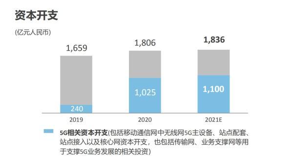 中国移动2021年资本开支预算1836亿元 5G相关投资约1100亿元