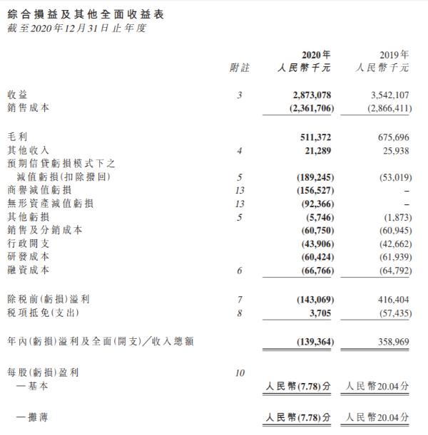 君智集团2020年实现收入28.73亿元 同比下降18.9%