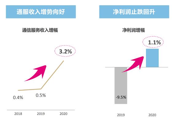 CHBN全向发力,共建共享深化落实:中国移动2021继续稳中求进