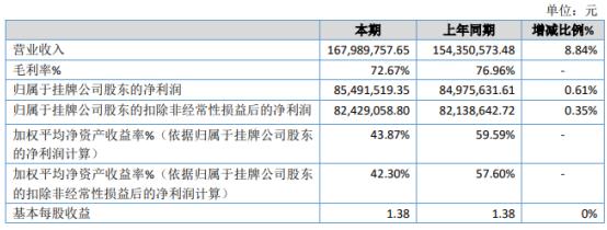 恒友2020年净利润增长0.61% 销售费用下降