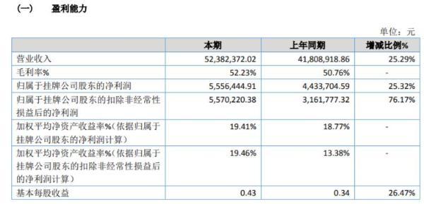 榕兴医疗2020年净利增长25.32% 成本管控较有成效