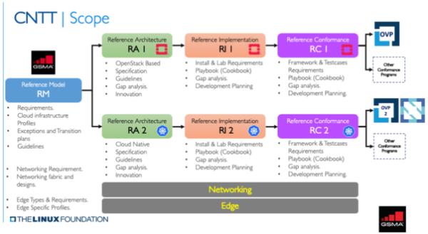 Omdia观察:OPNFV与CNTT合并 共同推动NFVI发展