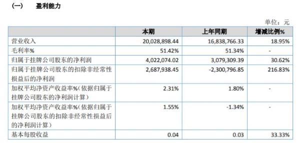 洁昊环保2020年净利增长30.62% 脱硝系列产品销售增加