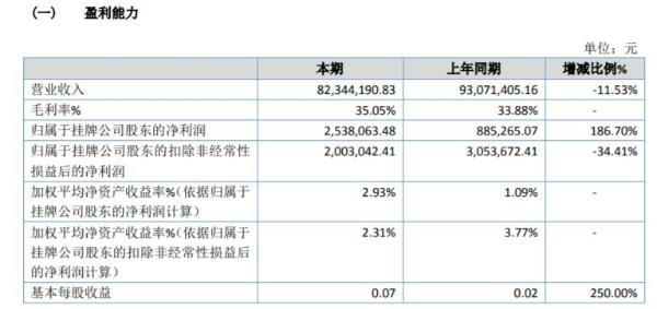 德伦宝2020年净利润增长186.7% 政府补贴增加
