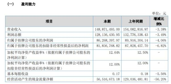 宏达小贷2020年净利8626.84万 同比减少4.06%