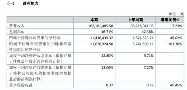 通莞股份2020年净利增长49.02% 政府减免社保费用