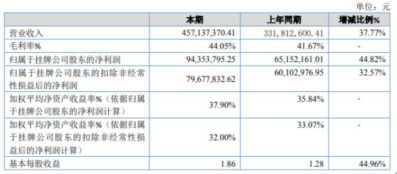 天人科技2020年净利增长44.82% 大庆子公司投产运营