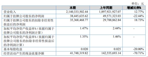 众诚保险2020年净利3844.56万下滑22.44% 当期赔付支出增加