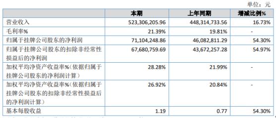 宏裕包材2020年净利7110.42万增长54.3% 收入及毛利增长