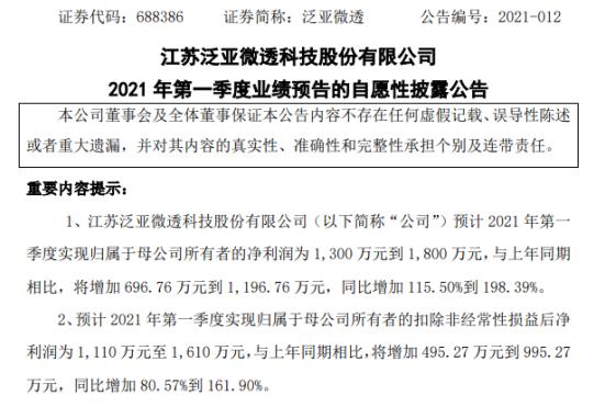 泛亚微透2021年第一季度预计净利增加116%-198% 汽车类业务销量增长