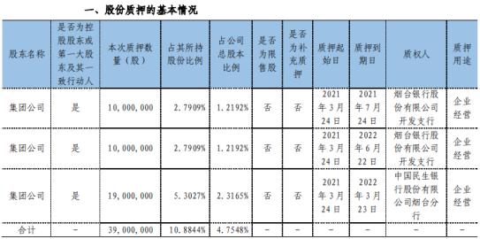 正海磁材控股股东集团公司质押3900万股 用于企业经营