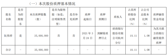 浙江龙盛控股股东阮伟祥质押3500万股 用于为其关联方的银行融资提供质押