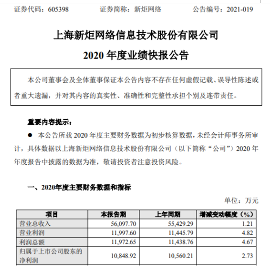 新炬网络2020年度净利1.08亿增长2.73% 经营业绩稳步增长