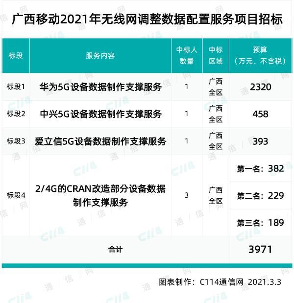 广西移动采购今年全省基站数据制作支撑服务,总规模约37187站