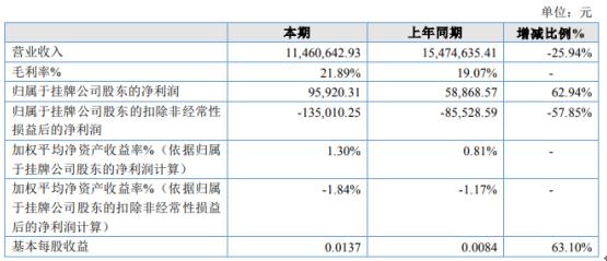 太平盛世2020年净利9.59万增长62.94% 毛利率增加