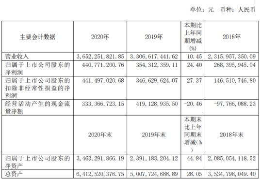 苏波特2020年净利润4.4亿元 同比增长24.4%