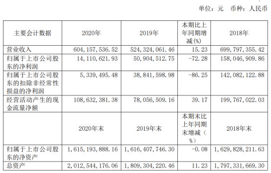 沃格光电2020年净利1411.06万下滑72.28%固定成本增加 董事长易伟华薪酬81.06万