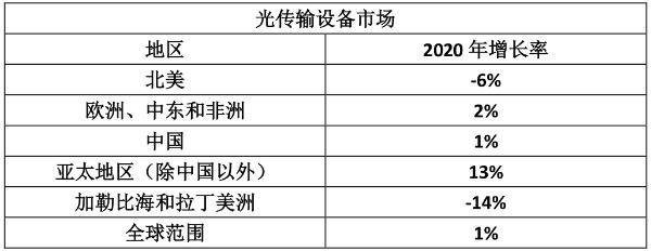 Dell'Oro:2020年全球光传输设备市场收入仅增长1%