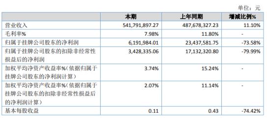 云叶股份2020年净利下滑73.58% 平均销售单价下降