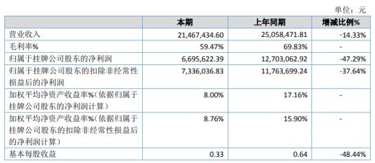 兆信电力2020年净利下滑47.29% 下游客户用电需求减少