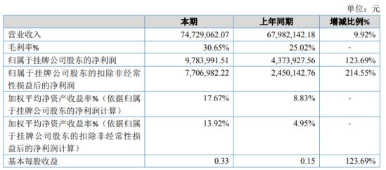 新森海2020年净利润增长123.69% 客户订单增加