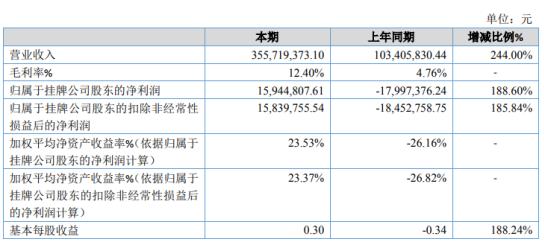 达伦股份2020年净利1594.48万 影灯产品价格较高