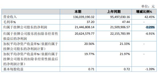 海宏电力2020年净利下滑0.29% 营业成本增加