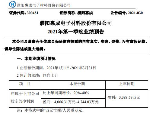 濮阳惠成2021年第一季度预计净利增长20%-40% 销售收入增加