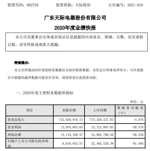 天际股份2020年度净利601.97万 比上年同期下滑81.46%