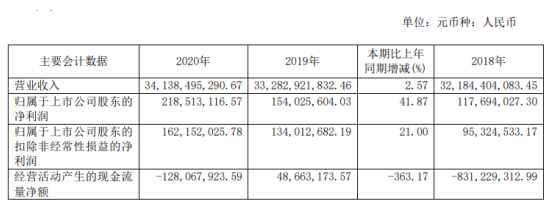 宝胜股份2020年净利2.19亿增长41.87%主体市场稳步增长 总裁邵文林薪酬63.28万