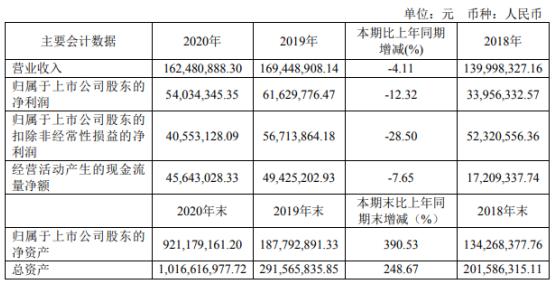 科威尔2020年净利5403.43万下滑12.32% 董事长傅仕涛薪酬48.51万
