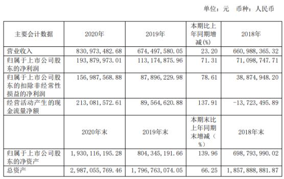 江航装备2020年净利1.94亿增长71.31%信用损失大幅减少 董事长宋祖铭薪酬52.79万