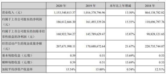 久远银海2020年净利1.87亿增长15.55% 董事长连春华薪酬183.78万